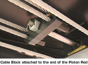 CableBlock