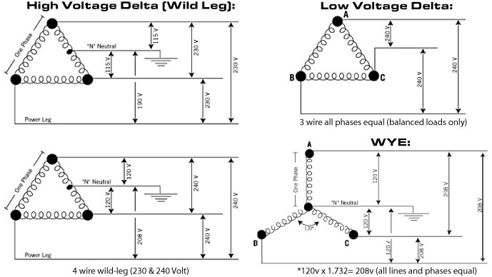 diagrams for a 3 phase high leg delta systems  diagrams
